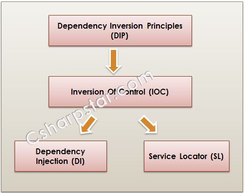 Inversion Of Control Dependency Injection And Service Locator In C